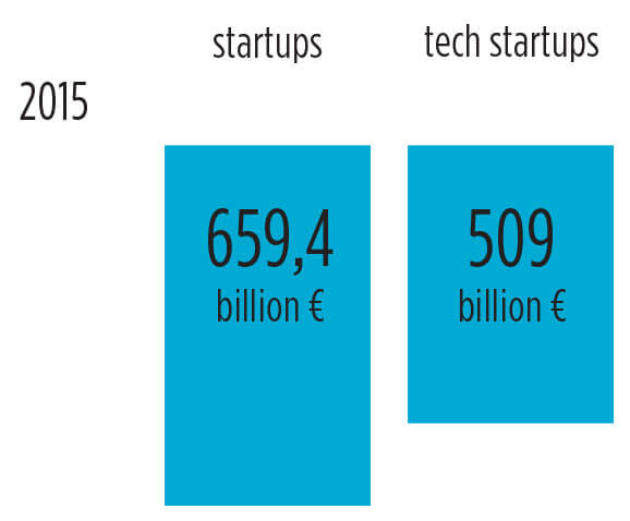 Startups: from tourism to tech, are local tech startups ready for the global arena?
